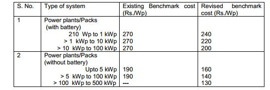 500KWp off grid subsidy