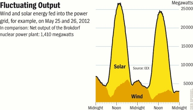 Fluctuations in the german Power Grid