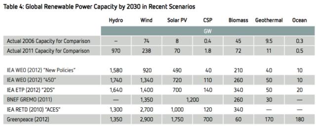 global-renewable-energy-capacity-scenarios-800x323