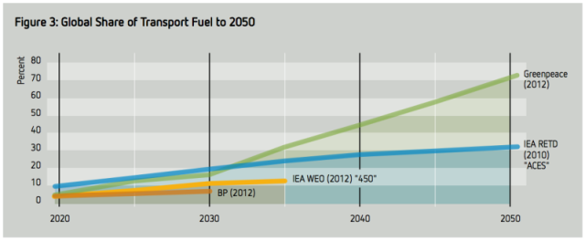 global-renewable-transport-shares-800x329