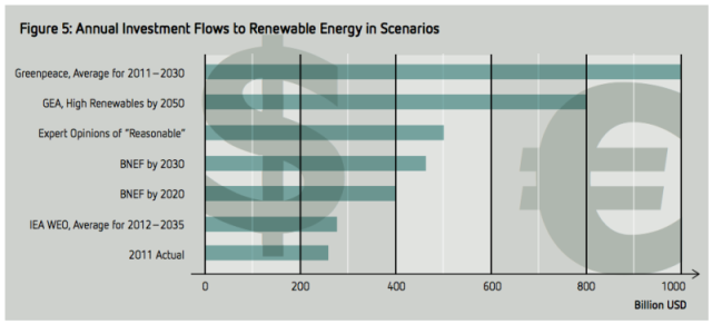 renewable-energy-investment-shares-800x364