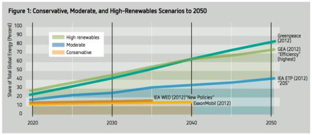 renewable-energy-share-projections-800x347