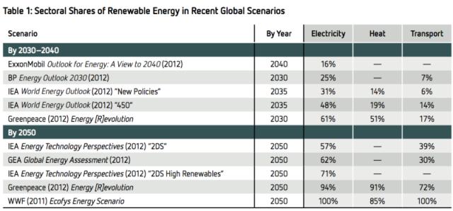 renewable-energy-shares-800x373