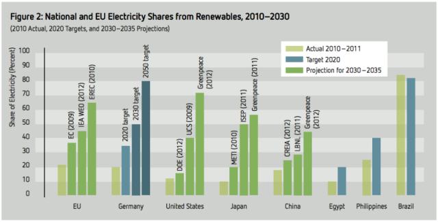 renewable-projections-800x406