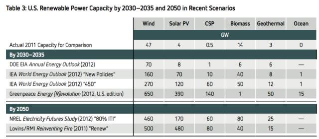us-renewable-energy-scenarios-800x350