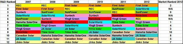 R_D_FF_Ranked_spending_market_rank_chart_2012_600-600x0