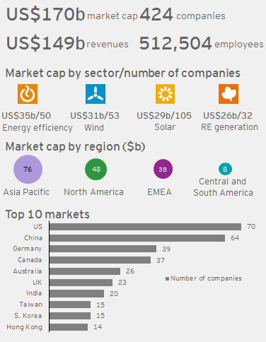 ey_profile-of-current-cleantech-ppp-population