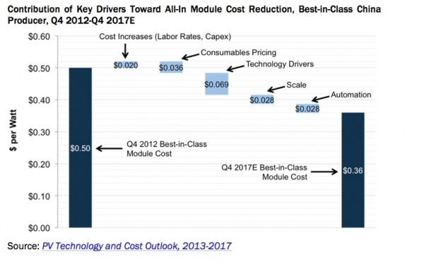 PV_Technology_and_Cost_Outlook_2013-2017-600x0