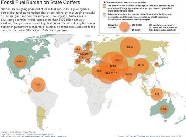 Global Oil Subsidy