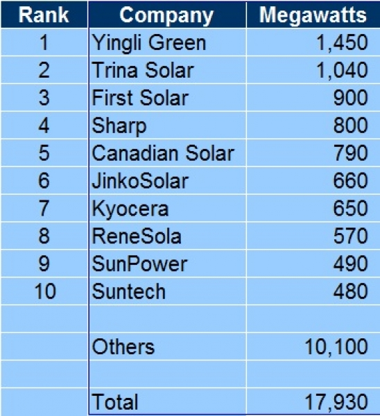 IHS_1H_2013_PV_module_manf_rankings_table-0x600