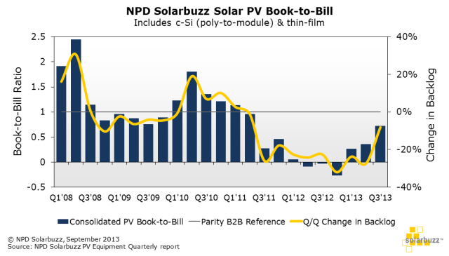 NPD Solar Supply