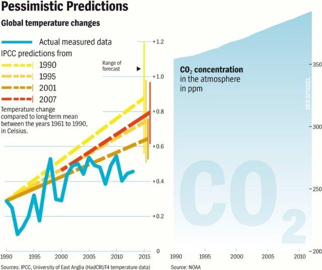 Pessimistic Predictions
