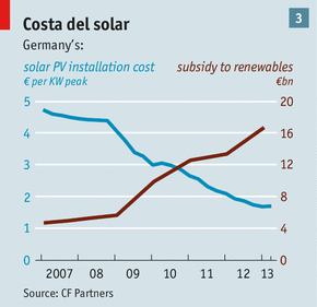 German Solar Costs