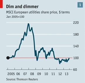 MSCI Share Price