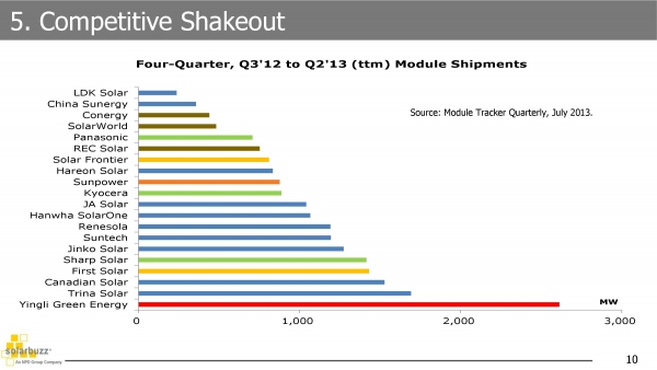 Solar Sales 2013