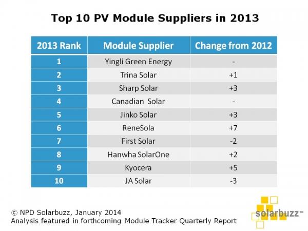 Solarbuzz_TOP10_MODULE_MANF_LIST_2013-600x0