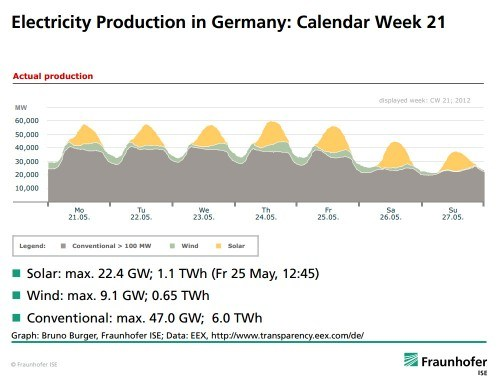 electricity-production-germany