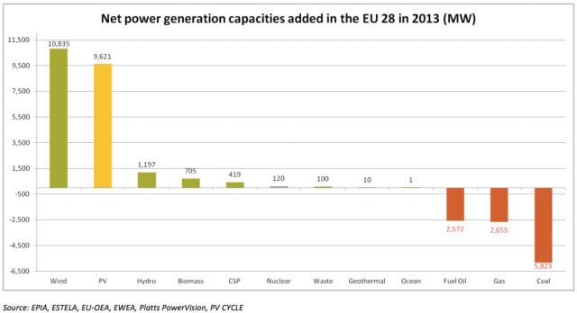 EU-net-generation-capacity-change