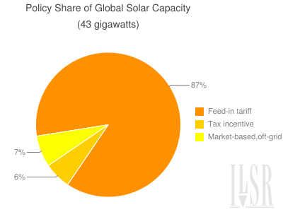 gchart-policy-share-of-world-solar-capacity