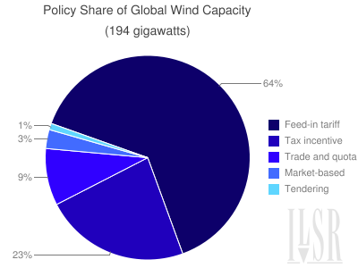 gchart-policy-share-of-world-wind-capacity