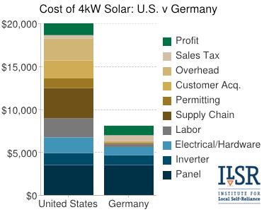 gchart-US-vs-German-solar-cost-2012