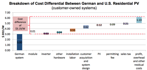 German-v-US-residential-PV-costs