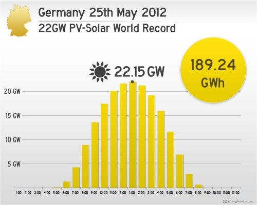 Germany-PV-Solar-Record