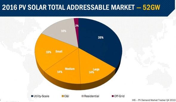 irst-solar-market-590x342