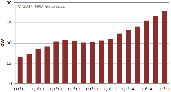 world-solar-power-capacity-growth-1
