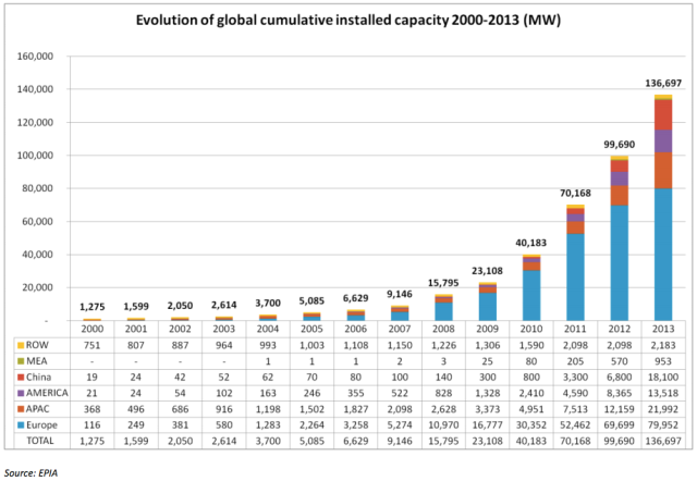 world-solar-power-capacity
