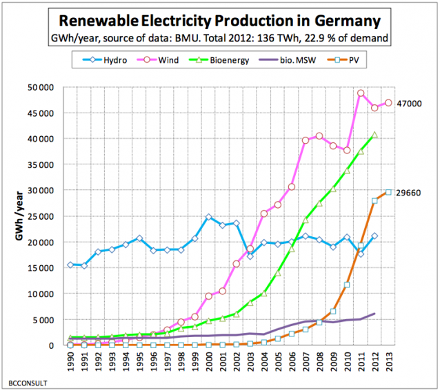 Germany-renewables-638x566