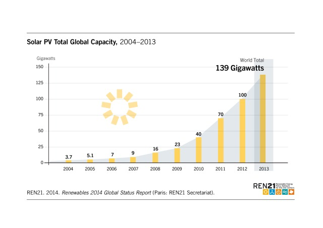 Figure_12_Solar_Capacity_2014_oNr