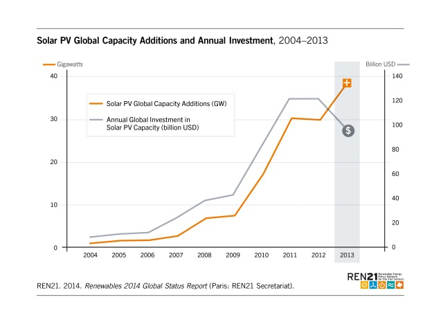 Figure_14a_Solar_PV_Investment_2014_oNr