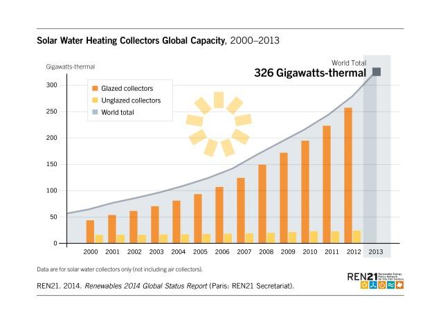 Figure_18_Solar_WaterHeating_Capacity_2014_oNr