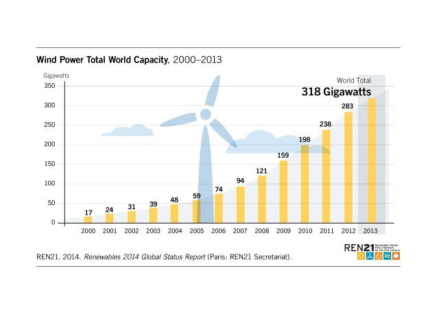 Figure_19_Wind_Capacity_2014_oNr
