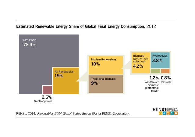 Figure_1_Estimated_Renewable_Energy_Share_of Global_Final_Energy_Consumtion_2012_oNr