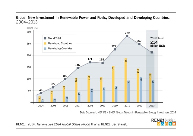 Figure_23_Investment_Total_Developed_and_Developing2014_oNr