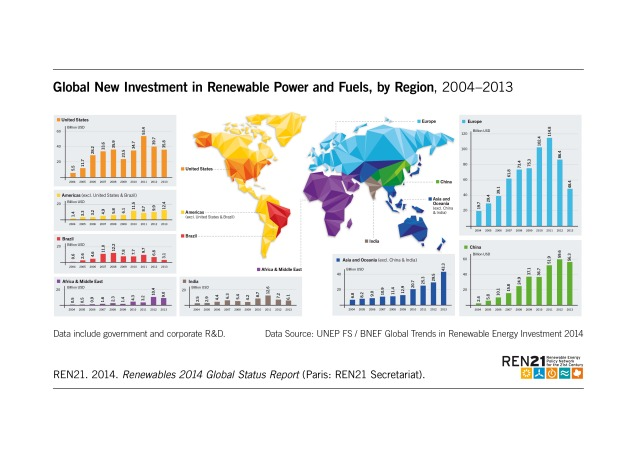 Figure_24_Investment_by_Region_2014_oNr