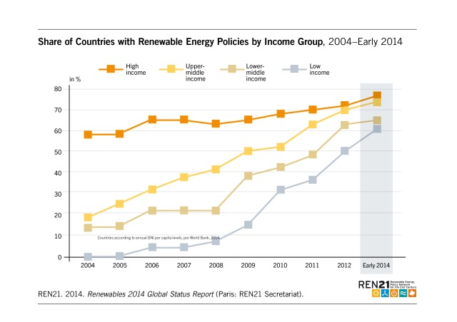 Figure_29_Share_of_Countries_w_Policies_2014_oNr