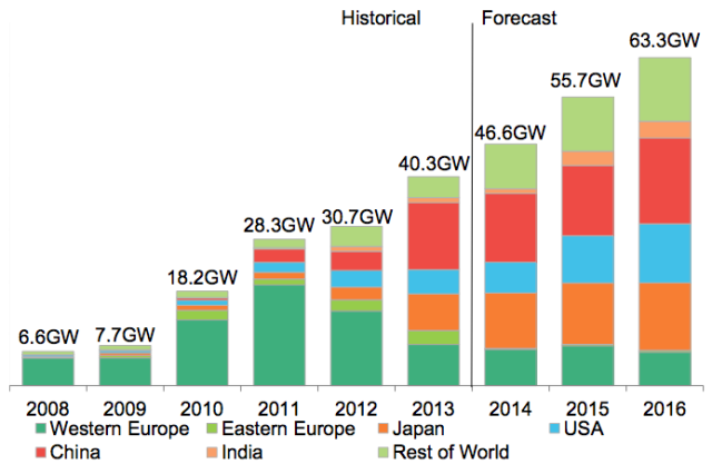 global solar installations projection