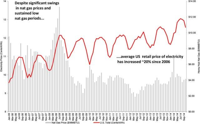 US Electric Prices