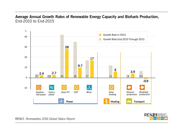average-annual-growth-rate-of-renewable-energy-capacity-and-biofuels-production