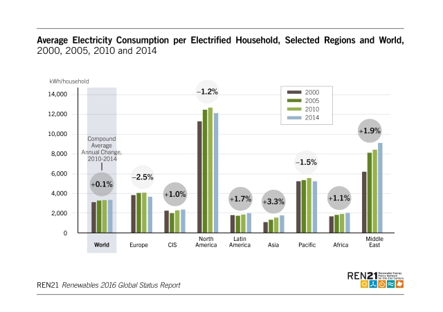 average-electricity-consumption-per-household