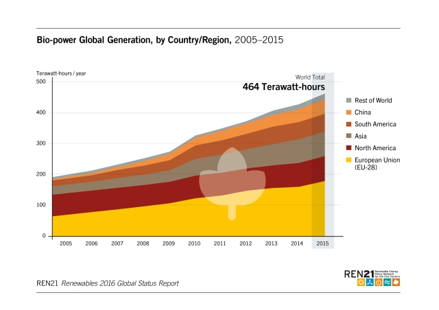 bio-power-global-generation