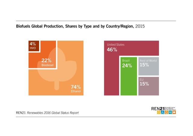 biofuels-global-production