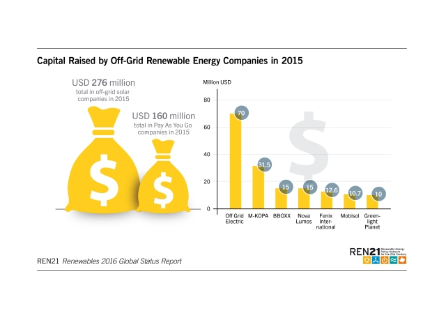 capital-raised-by-off-grid-companies-in-2015