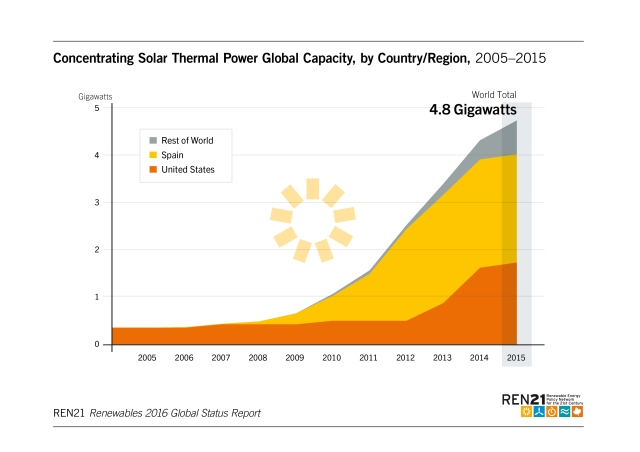 concentration-solar-power-capacity-2005-2015