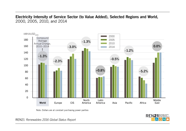 electricity-intensity-of-service-sector