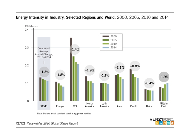 energy-intensity-in-industry