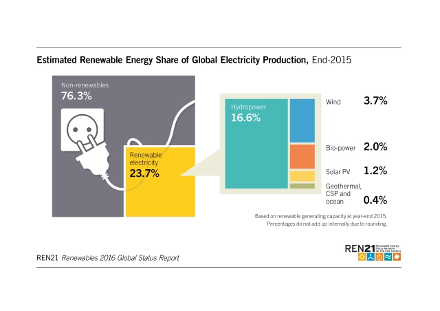 estimated-share-of-global-electricity-production